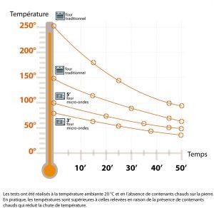 Courbes de température - Varm o Kall